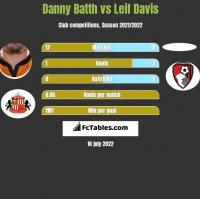 Danny Batth vs Leif Davis h2h player stats