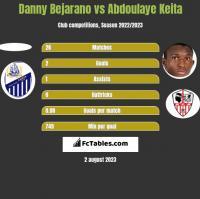 Danny Bejarano vs Abdoulaye Keita h2h player stats