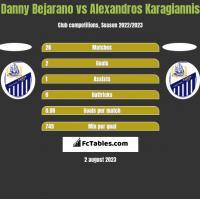 Danny Bejarano vs Alexandros Karagiannis h2h player stats
