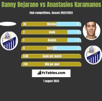Danny Bejarano vs Anastasios Karamanos h2h player stats