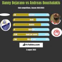 Danny Bejarano vs Andreas Bouchalakis h2h player stats