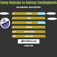 Danny Bejarano vs Andreas Vassilogiannis h2h player stats