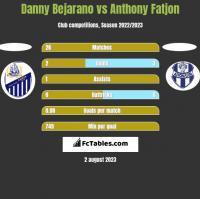 Danny Bejarano vs Anthony Fatjon h2h player stats