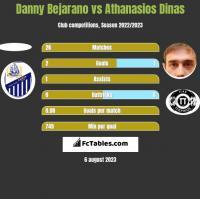 Danny Bejarano vs Athanasios Dinas h2h player stats