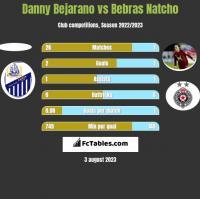 Danny Bejarano vs Bebras Natcho h2h player stats