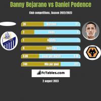 Danny Bejarano vs Daniel Podence h2h player stats