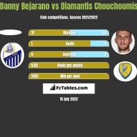 Danny Bejarano vs Diamantis Chouchoumis h2h player stats
