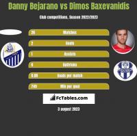 Danny Bejarano vs Dimos Baxevanidis h2h player stats
