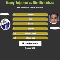 Danny Bejarano vs Elini Dimoutsos h2h player stats