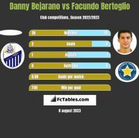 Danny Bejarano vs Facundo Bertoglio h2h player stats