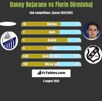 Danny Bejarano vs Fiorin Dirmishaj h2h player stats