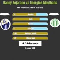 Danny Bejarano vs Georgios Manthatis h2h player stats