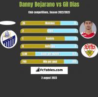 Danny Bejarano vs Gil Dias h2h player stats