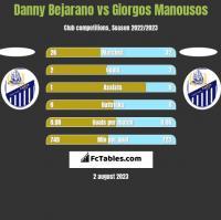 Danny Bejarano vs Giorgos Manousos h2h player stats