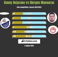 Danny Bejarano vs Giorgos Masouras h2h player stats