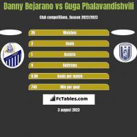 Danny Bejarano vs Guga Phalavandishvili h2h player stats