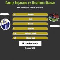 Danny Bejarano vs Ibrahima Niasse h2h player stats