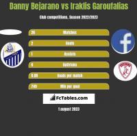Danny Bejarano vs Iraklis Garoufalias h2h player stats