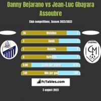 Danny Bejarano vs Jean-Luc Gbayara Assoubre h2h player stats