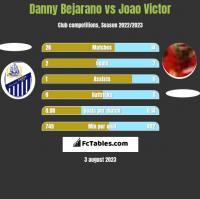 Danny Bejarano vs Joao Victor h2h player stats