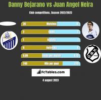 Danny Bejarano vs Juan Angel Neira h2h player stats