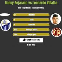 Danny Bejarano vs Leonardo Villalba h2h player stats