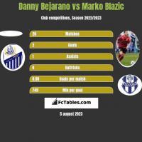 Danny Bejarano vs Marko Blazic h2h player stats