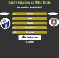 Danny Bejarano vs Milan Kocic h2h player stats