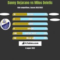 Danny Bejarano vs Milos Deletic h2h player stats