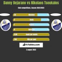 Danny Bejarano vs Nikolaos Tsoukalos h2h player stats