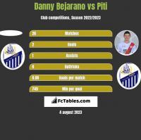Danny Bejarano vs Piti h2h player stats