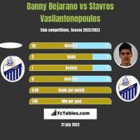 Danny Bejarano vs Stavros Vasilantonopoulos h2h player stats