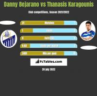 Danny Bejarano vs Thanasis Karagounis h2h player stats