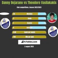 Danny Bejarano vs Theodore Vasilakakis h2h player stats