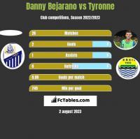 Danny Bejarano vs Tyronne h2h player stats