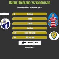 Danny Bejarano vs Vanderson h2h player stats