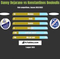 Danny Bejarano vs Konstantinos Bouloulis h2h player stats