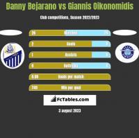 Danny Bejarano vs Giannis Oikonomidis h2h player stats