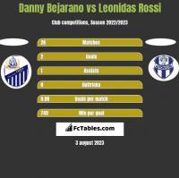 Danny Bejarano vs Leonidas Rossi h2h player stats