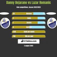 Danny Bejarano vs Lazar Romanic h2h player stats