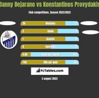 Danny Bejarano vs Konstantinos Provydakis h2h player stats