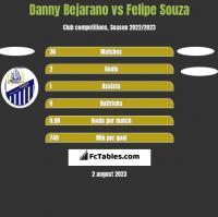 Danny Bejarano vs Felipe Souza h2h player stats