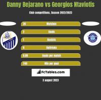 Danny Bejarano vs Georgios Ntaviotis h2h player stats