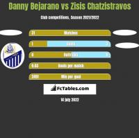 Danny Bejarano vs Zisis Chatzistravos h2h player stats