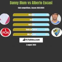 Danny Blum vs Alberto Escasi h2h player stats