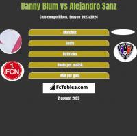 Danny Blum vs Alejandro Sanz h2h player stats