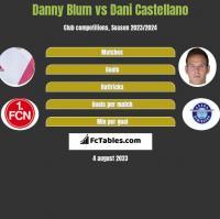 Danny Blum vs Dani Castellano h2h player stats