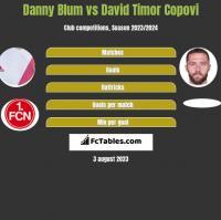 Danny Blum vs David Timor Copovi h2h player stats