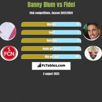 Danny Blum vs Fidel h2h player stats