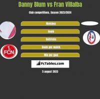 Danny Blum vs Fran Villalba h2h player stats